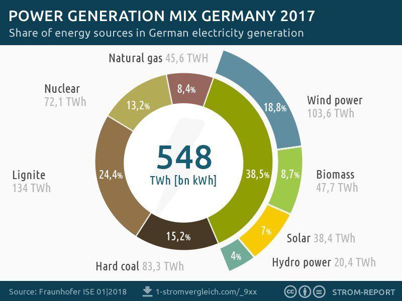 grafica renovables alemania