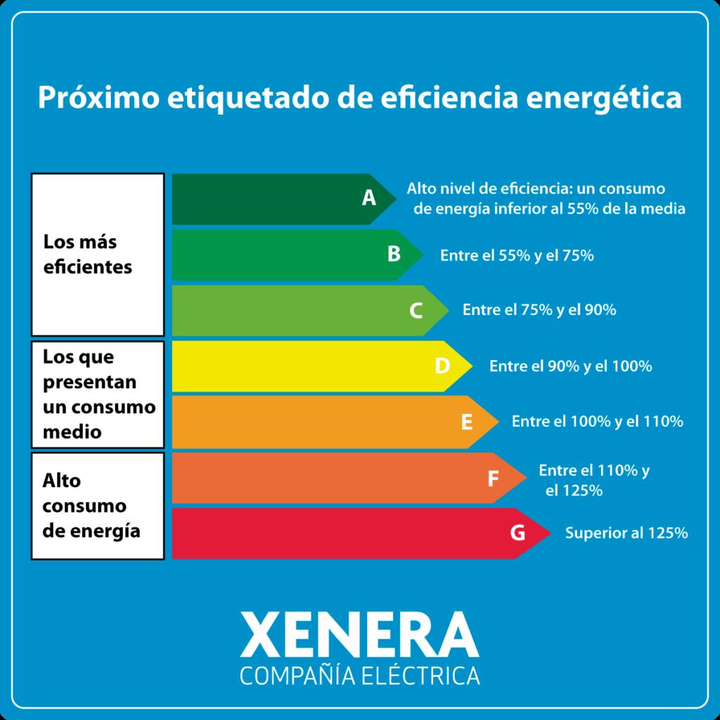 próxima etiqueta energética. Clases energéticas