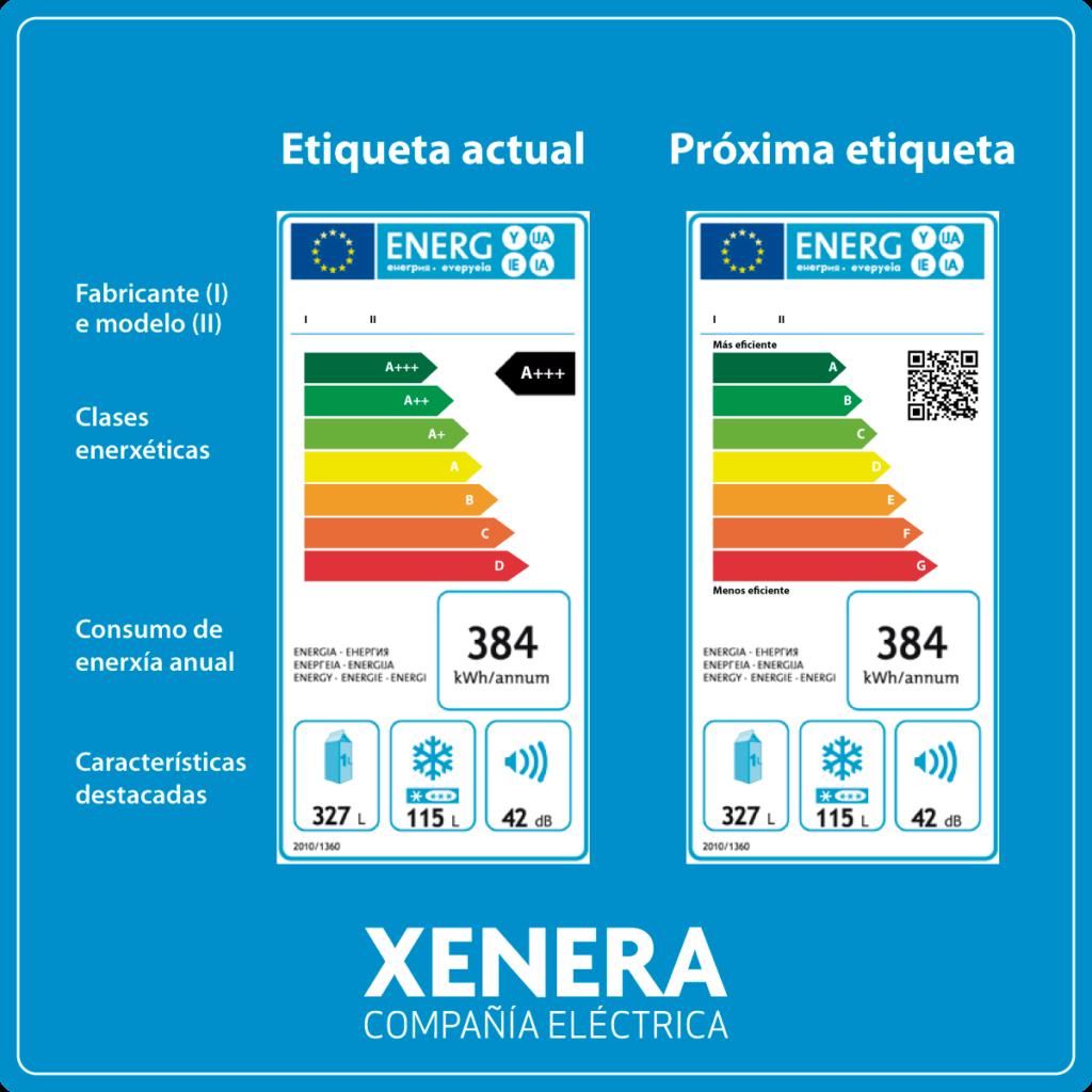 Etiquetas enerxía actual e próxima