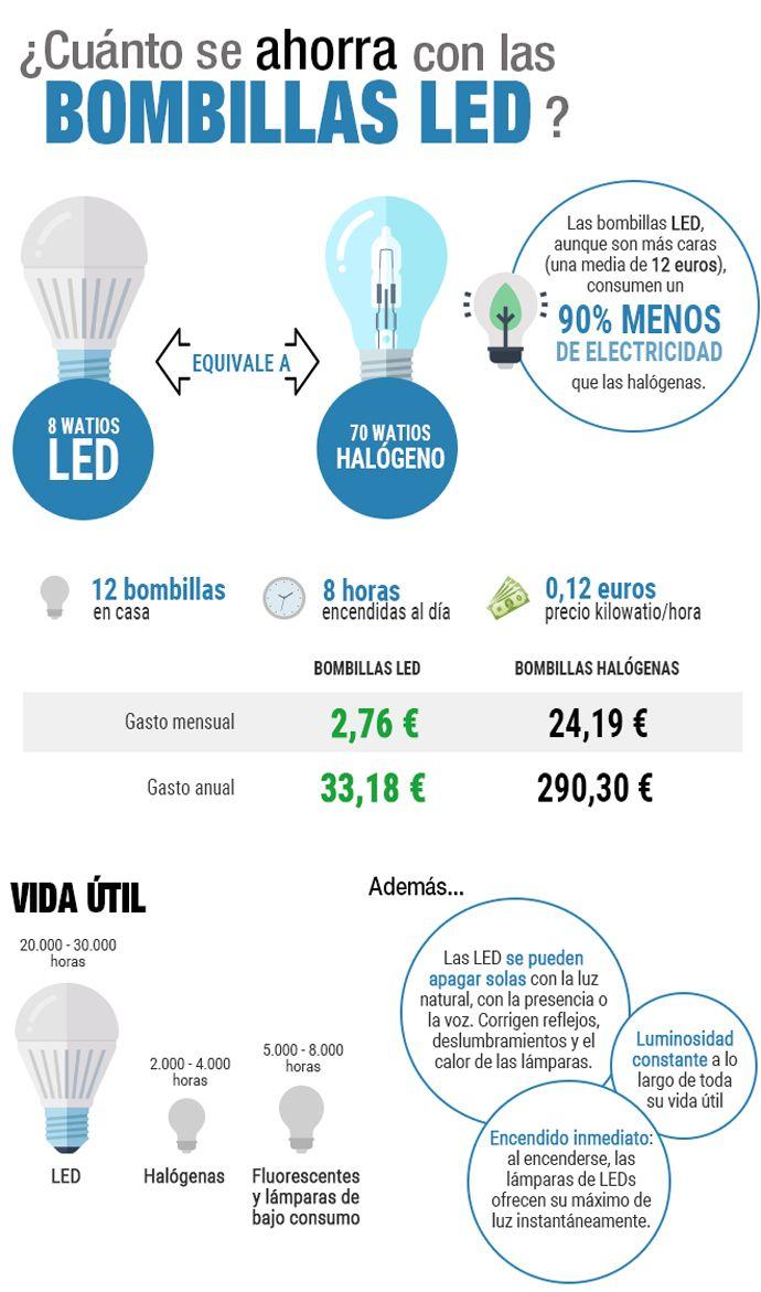 Comparativa bombillas LED y halógenas