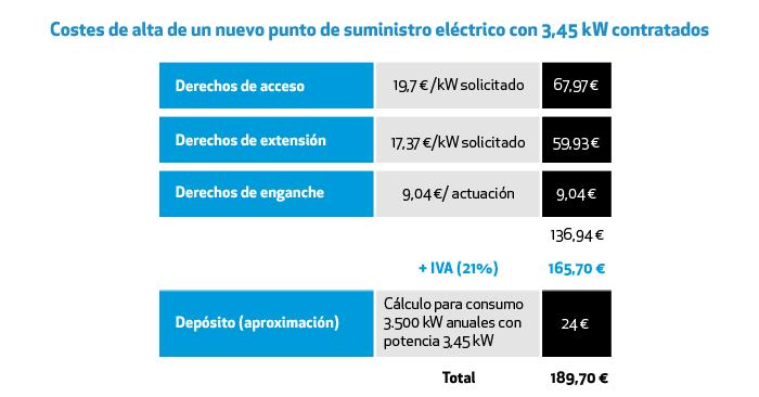 Costes alta nueva luz con potencia 3,45kW