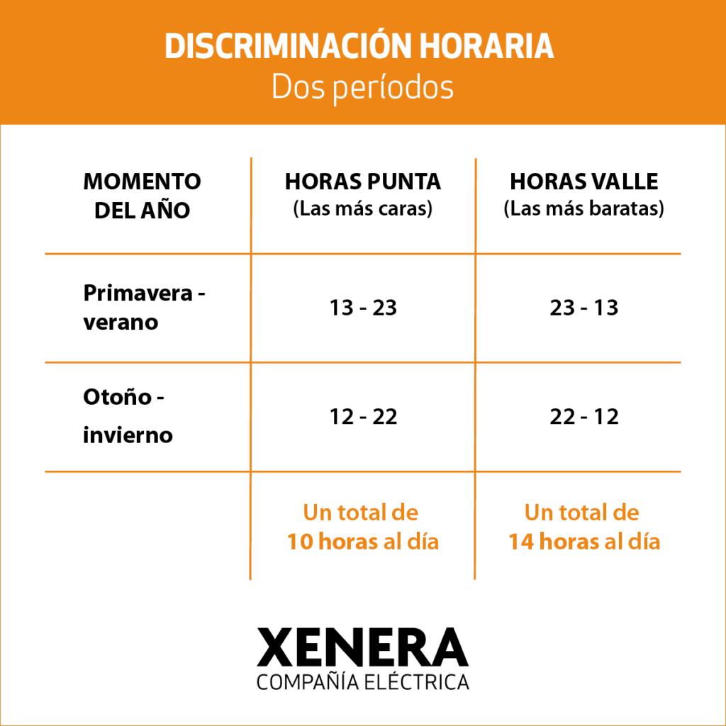 Discriminación horaria. Dos períodos