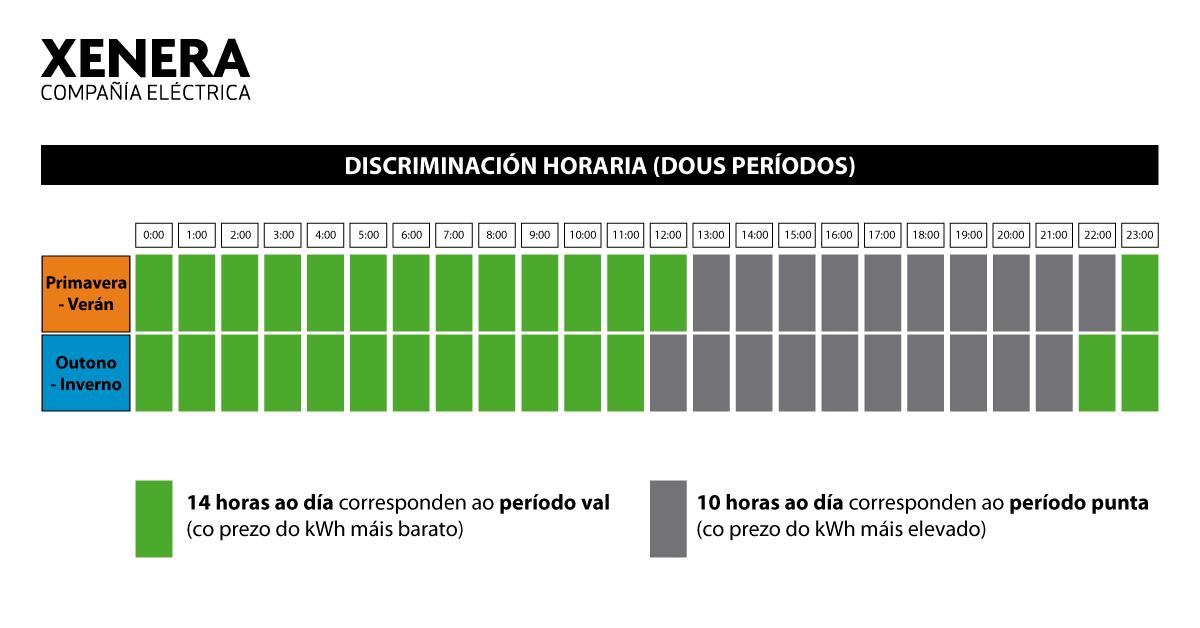 Tarifa de luz con discriminación horaria