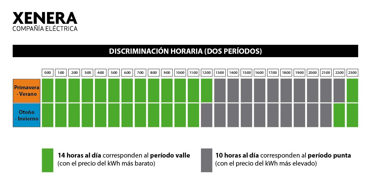 Discriminación horaria con dos períodos