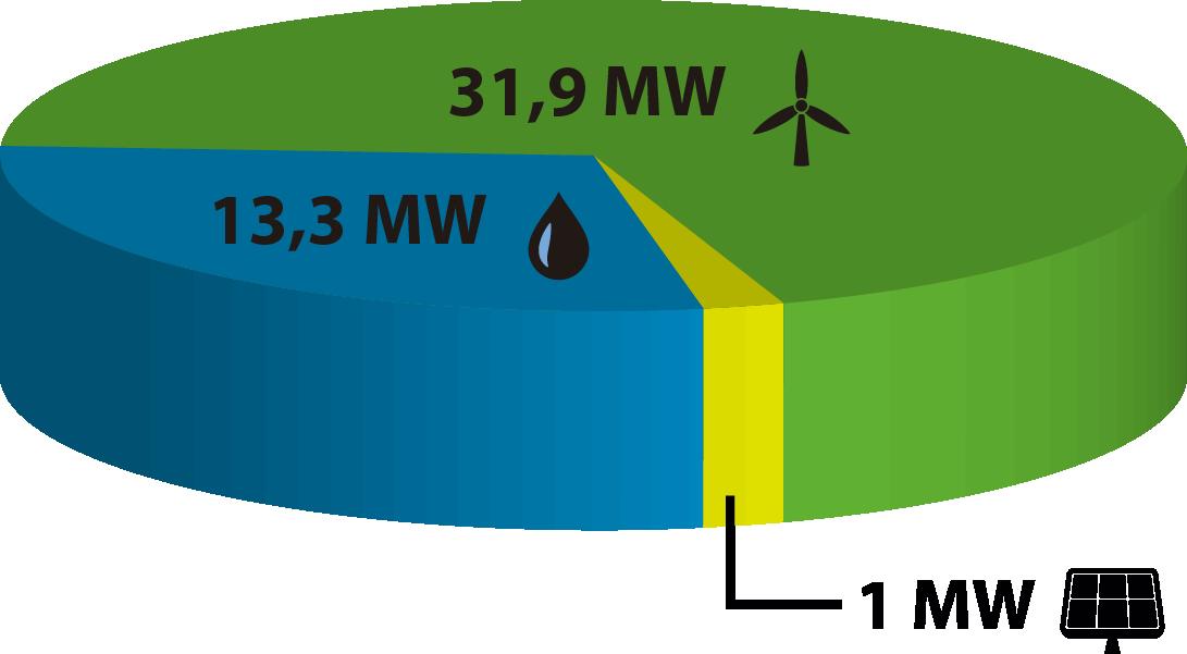 Generamos energías renovables